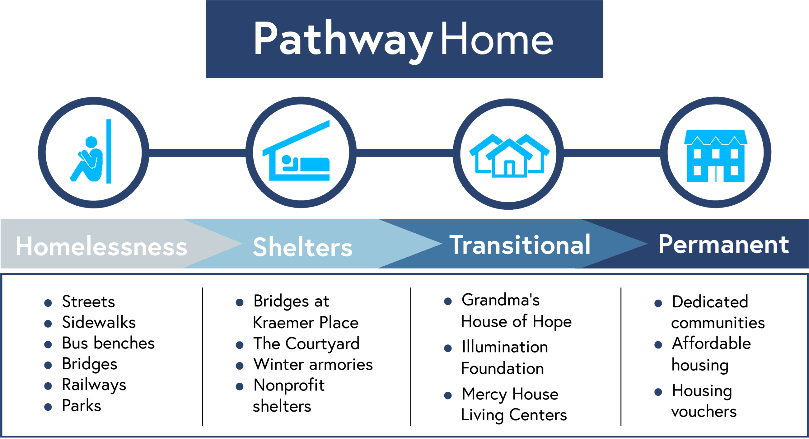 Pathway Home